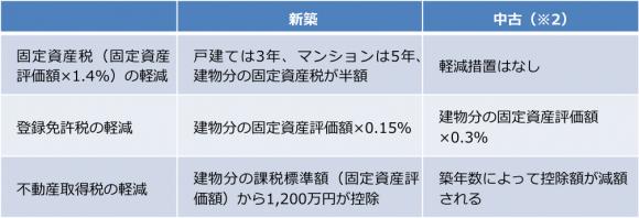 新築・中古による課税比較