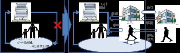 【図1】自治体消滅問題の構造と対処の方向性