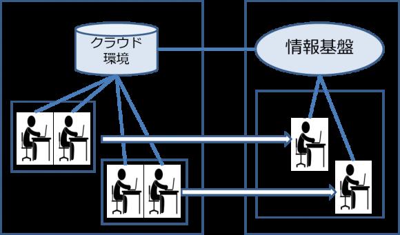 【図2】クラウド環境を経た神山町とのコラボレーション