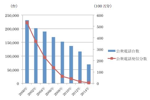 公衆電話市場の推移(2000年~2014年)