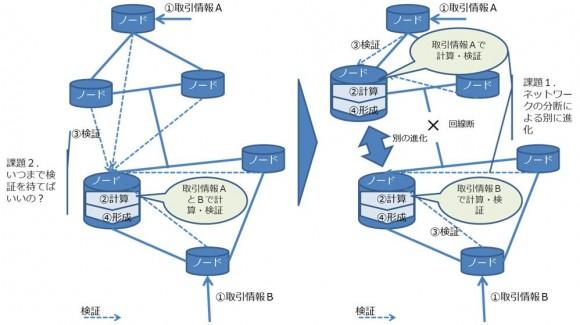 【図1】ブロックチェーン技術課題例