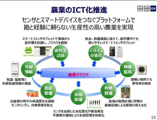 【図2】ドコモ中期戦略(農業分野)