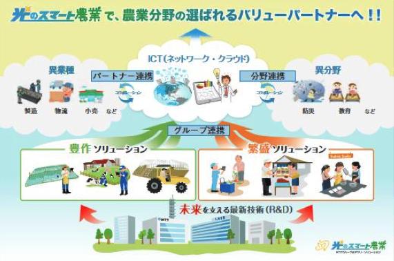 【図3】NTTグループの農業×ICT戦略
