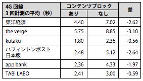 アドブロック利用時の表示速度比較(スマホ)