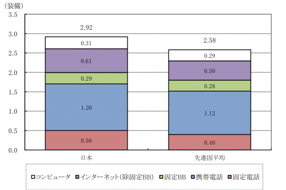 2014年(速報値)の日本の一人当たりICT装備量と先進国平均の比較