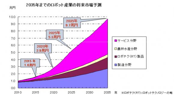 035年に向けたロボット産業の将来市場予測