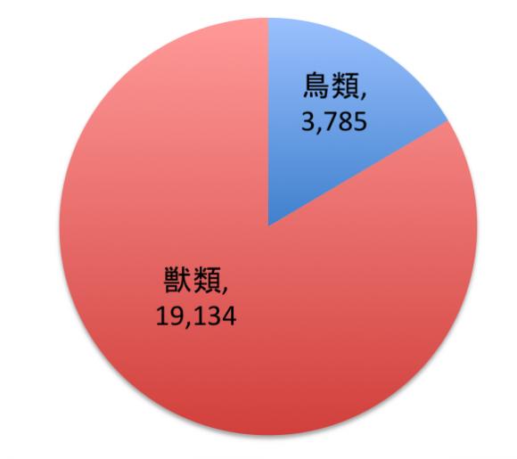 図表:全国の野生鳥獣による農作物被害状況(平成26年度)