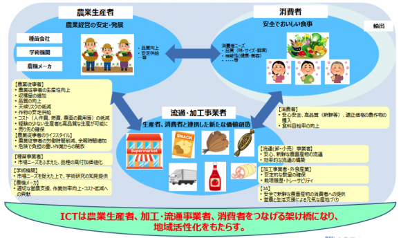 NTTグループのビジョン