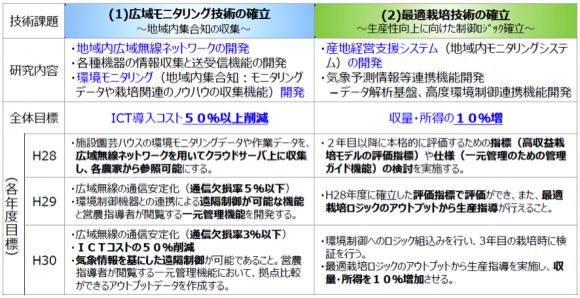 ◆熊本県でのICTを活用した次世代施設園芸の展開~広域無線ネットワークを活用した産地競争力強化と農家の収益向上(戦略)~の概要 ◆研究目標 (出所:NTT西日本資料)