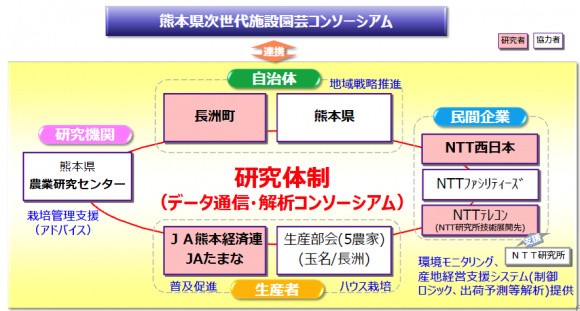 研究体制(出所:NTT西日本資料)