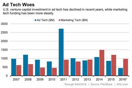 AdTechとMarTechのVC出資額の推移