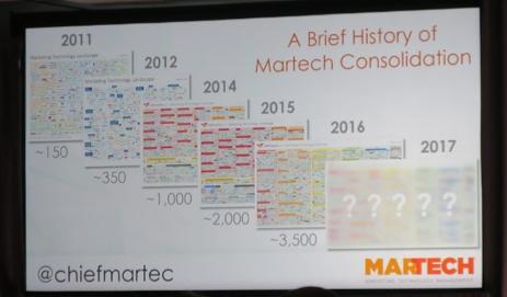 MarTech企業数の推移