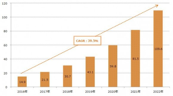 【図1】 予測メンテナンス市場規模(単位:億ドル) (出典:IoT Analytics GmbHのデータをもとに情総研作成)