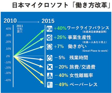日本マイクロソフト「働き方改革」の主な効果