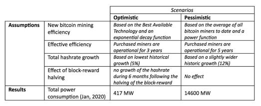 2020年に想定される電力消費量の試算