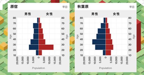 人口分布統計例: 原宿と秋葉原の平日の世代人口分布