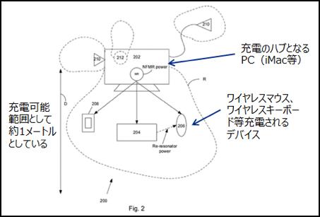 Appleによるワイヤレス充電の特許申請