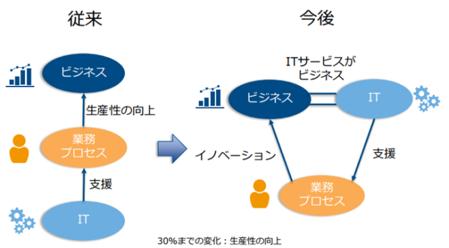 企業におけるITの位置付けの変化 (出典:IDC)