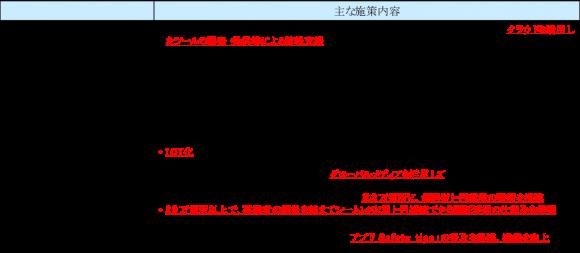 「観光立国推進基本計画」で掲げられている主な施策