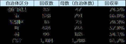 自治体区分別の回収数