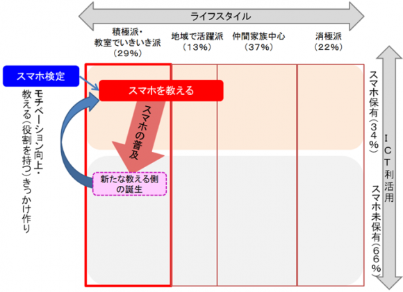 シニアのライフスタイルとICT利活用(概念図)