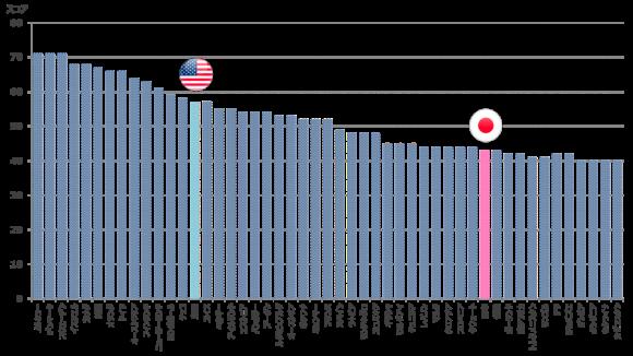 世界の金融リテラシーのランキング(トップ50)