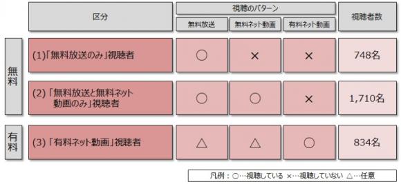 課金形態や動画の配信形態に基づく視聴者のタイプ分類