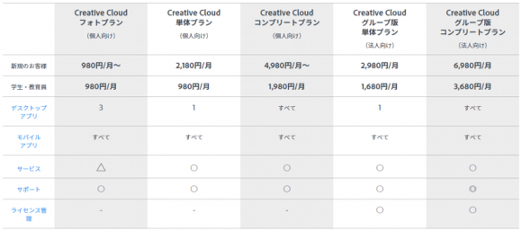 Adobeのサブスクリプション・サービス
