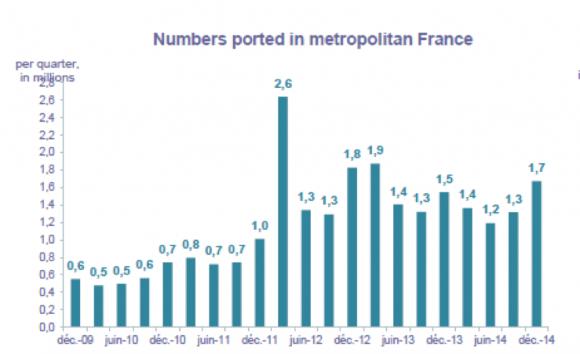 フランスの電話番号ポート件数 2010-2014