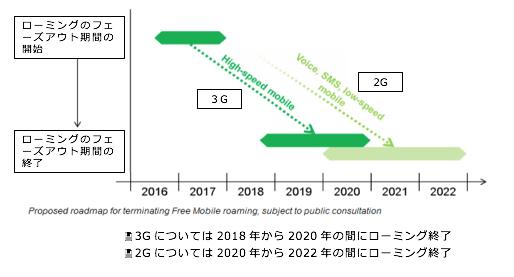 ARCEP提案のFree-Orangeローミング終了ロードマップ(2016年1月)