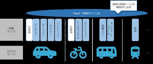 複数の移動サービスを横断的に活用するMaaSのイメージ