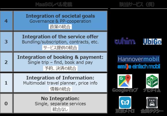 MaaSのレベル定義と該当サービス(例)