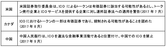 各国のICOに対する規制