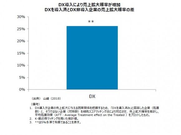 図1 DX導入による売上拡大効果