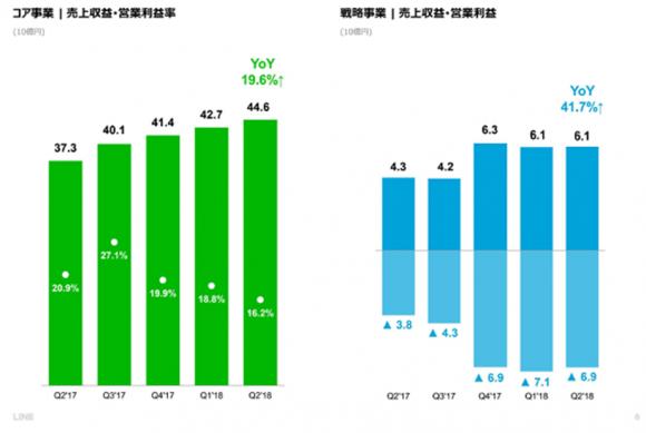 LINEのセグメント別売上収益(2018年第2四半期)