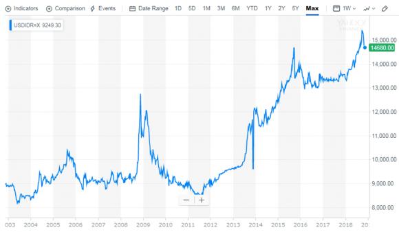 ルピアの対ドル為替レート推移