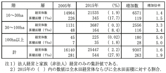 水田を耕作する大規模経営体の数と面積の動向(2005~2015年)