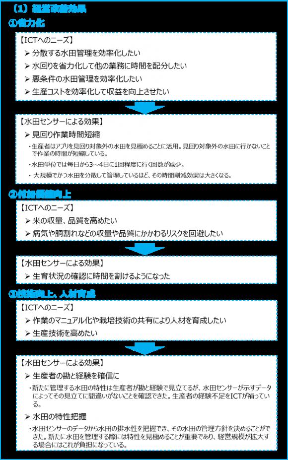 稲作経営におけるICTニーズと水田センサ活用による効果