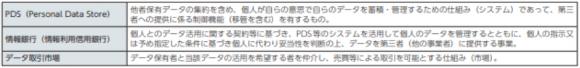 PDSと情報銀行