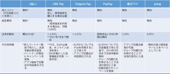 QRコード決済導入コスト比較(