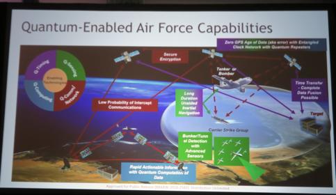 米空軍が期待する量子技術の応用先