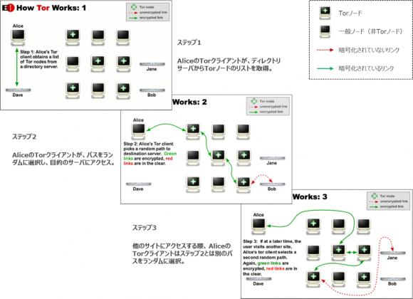 Torの仕組み