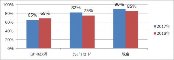 中国人海外旅行客による各決済方式利用率の比較