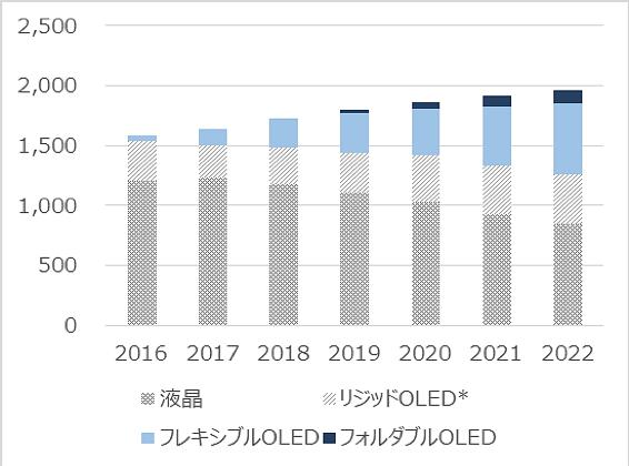 OLED製品の生産数予測