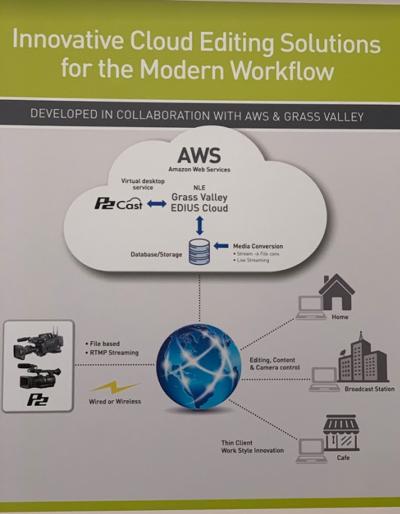 AWS上のEDIUS Cloudを活用するワークフローの提案