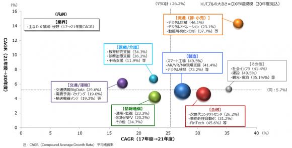 DX市場の市場成長率(業界別)