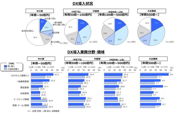 社内業務におけるDX状況