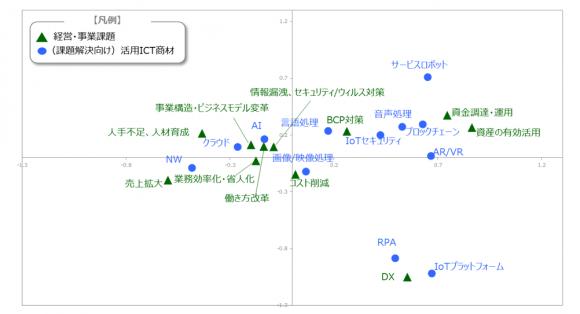 事業・経営課題と活用ICT商材との関係性(中小層)