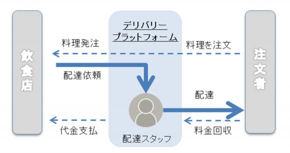 フードデリバリープラットフォームのビジネスモデル