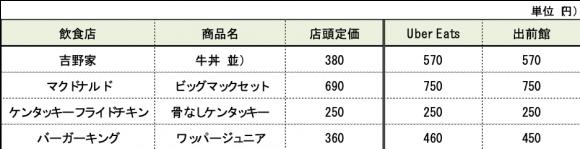 店頭定価とデリバリープラットフォームでの料金調査